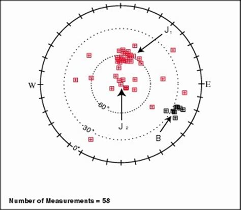 printable equal area stereonet figure 3 rock fall hazard assessment of aspen trail to
