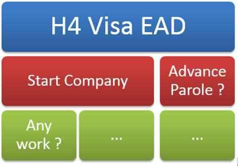Mba Admission On H4 Visa by H4 Visa Ead Faqs Start Company Work At