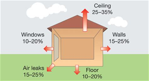 How Is Home by Sa Gov Au Insulation Ventilation And Draught Proofing
