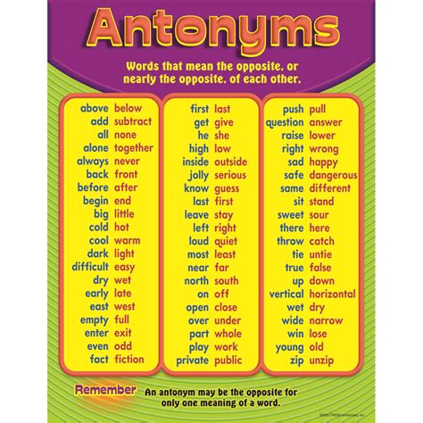 Office Supplies Synonym Chart Antonyms Gr 3 6 Learning Charts Decoration