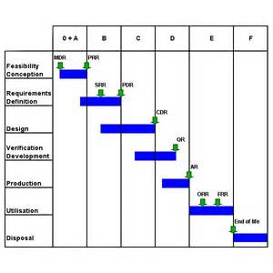 Project Execution Methodology Template by What Are The Elements Of A Project Execution Plan