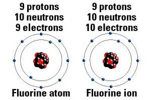 Fluorine Of Protons Angliacus Forming Ions