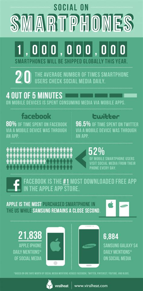 growth of social media infographic search engine journal infographic the current state of smartphones search