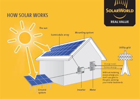 best solar power for home advisoryhq fastest growing financial review ranking
