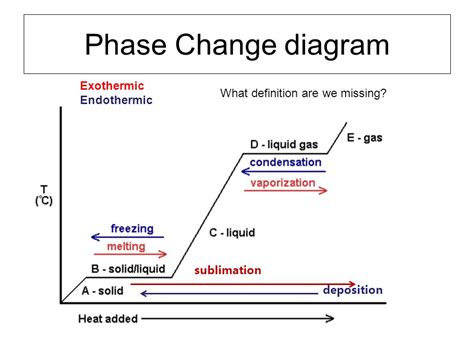 phase change diagram chemistry honors chemistry 1st semester review ppt