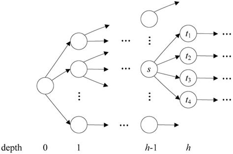 a linear pattern matching algorithm algorithms free full text a flexible pattern matching