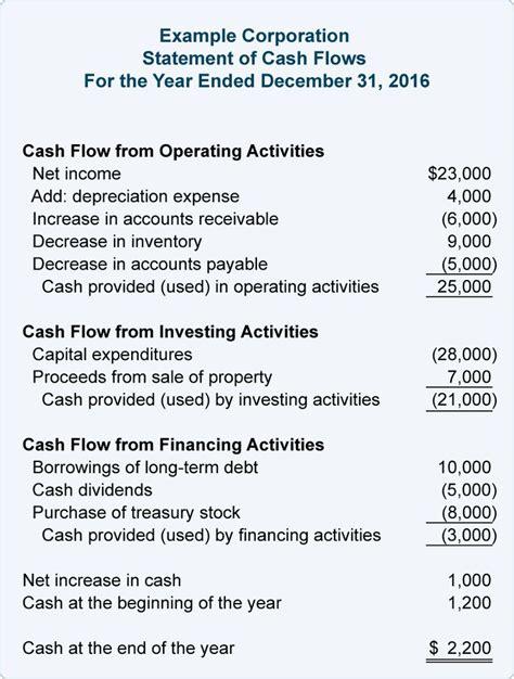 cash flow statement format for ngo best 25 cash flow statement ideas on pinterest income