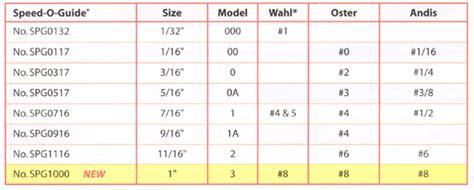 clipper sizes for haircut haircut clipper sizes chart short hairstyle 2013