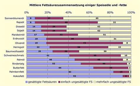 cholesterinwerte tabelle fette fette 214 le und das cholesterin hdl und ldl