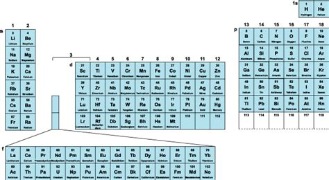Periodic Table Meaning by Answers The Most Trusted Place For Answering S