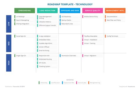 technical roadmap template technology roadmap template 28 images three exle