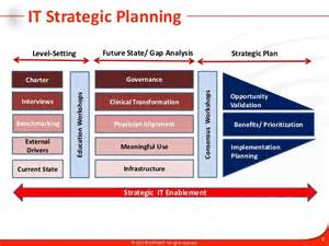 It Strategy Template by It Strategic Planning Methodology And Approach