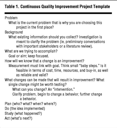 qi project template practice based learning and improvement a curriculum in