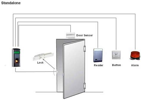 Door Access Systems by Faqs Advanced Surveillance