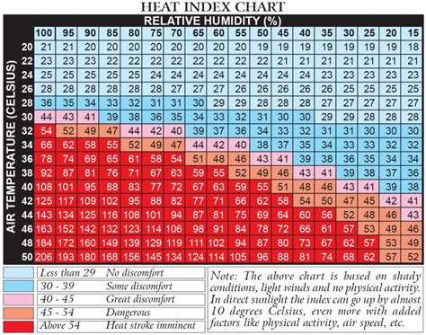 Heat Index Table by Understanding Humidity And Heat Index Ota Survival School