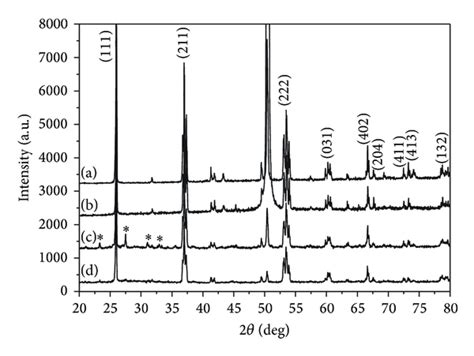 x ray diffraction pattern of ice enhanced structural integrity and electrochemical