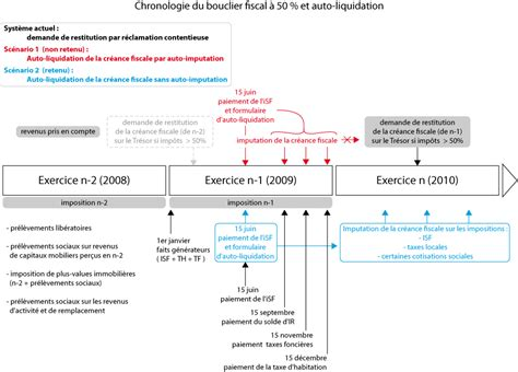 Etat Liquidatif Modele