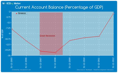 greece current account to gdp current account balance percentage of gdp greece