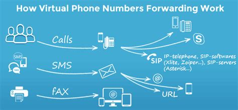 numero mobile virtuale get mobile number for cheap calls and sms