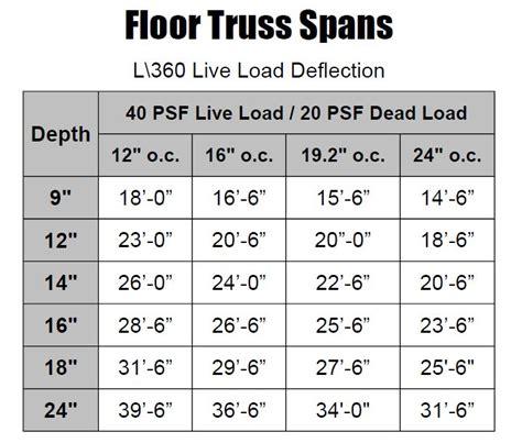 wood floor truss span tables floor truss span chart flooring ideas and inspiration