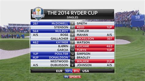 Sky Sports Gift Card - sky sports uses vizrt graphics on 4k ryder cup trial