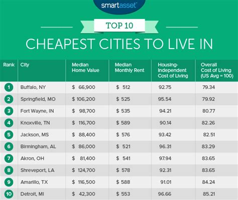cheapest rent in united states the top ten cheapest places to live smartasset