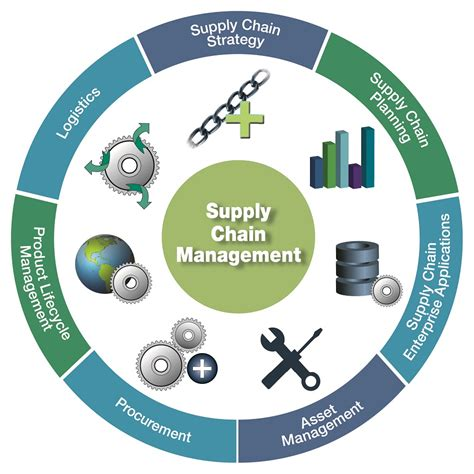 Mba Purchasing And Supply Chain Management by Sourcing And Supply Chain Management Best Chain 2018