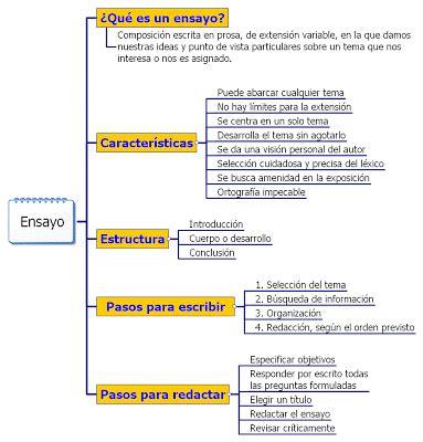 Cmo Hacer Un Ensayo Ejemplos De Ensayos | materia de psicolog 237 a quot eburr quot 191 como hacer un ensayo