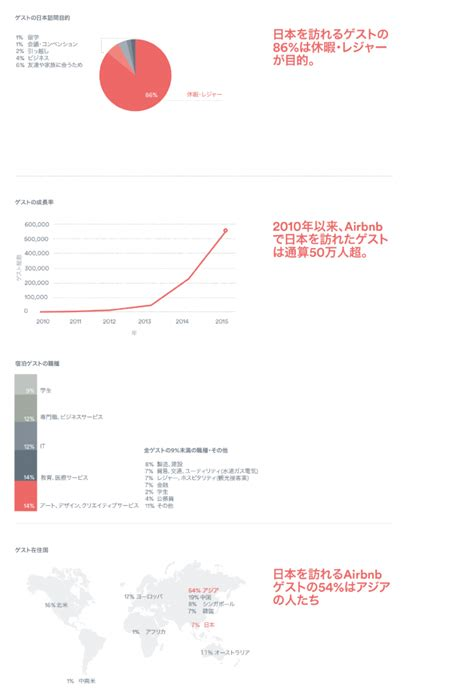 airbnb blog airbnb日本での経済波及効果 the airbnb blog belong anywhere
