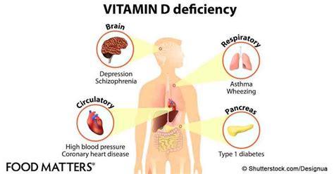 vitamin deficiency vitamin d deficiency is rife in an in patient psychiatric