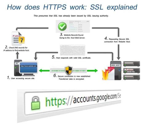 how to make site https now https site can also get rank in new updates tricksway