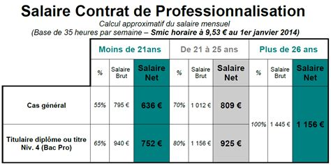 Grille Salaire Bac 3 by Salaire Contrat Alternance Dealabs