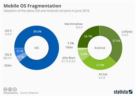 mobile os chart the difference between android and ios statista