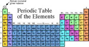 groups of metals transition metals f block