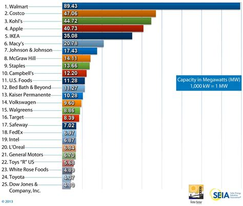 Utility Company Search By Address Solar Means Business 2013 Top U S Commercial Solar Users Seia