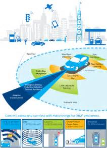 Connected Car Healthcare Building The Next Generation Car With Intel Iot