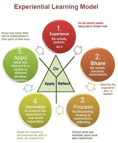 Kolb S Experiential Learning Model kolb s learning styles related keywords kolb s learning