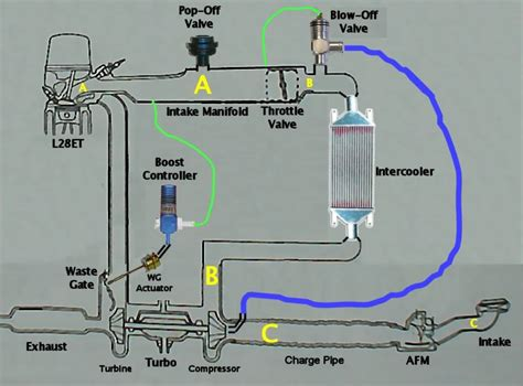 turbo setup diagram typically modified 280zxt turbo flow part diagram click