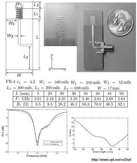yodac printed  microstrip antennas