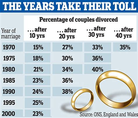 Record Of Divorces Uk Surge In Divorces Among The 60 Silver Separators Despite Drop In Overall Rate