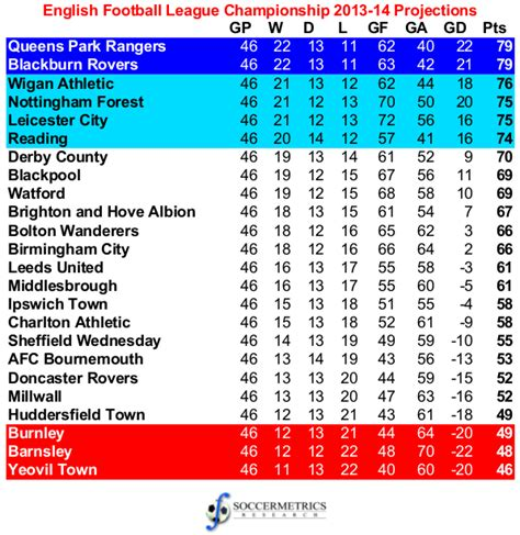 Chionship Football Table assessing the projections 2013 14 football league chionship soccermetrics research llc
