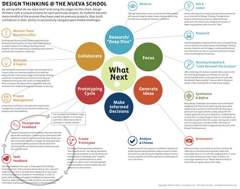 design thinking strategy design thinking infographic infography pinterest