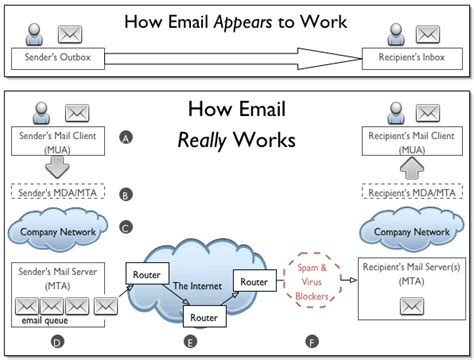 email layout explained 7 how email really works