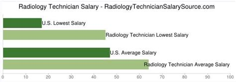 Radiology Technician Description Healthcare Salary World by 25 Best Ideas About Radiology Technician Salary On Rad Tech Salary Ultrasound