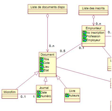 diagramme des cas d utilisation exercice corrigé exercice corrig 233 uml etude de cas gestion d une