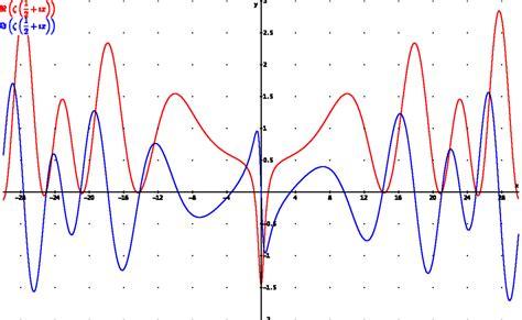 bernhard riemann number theory hip 243 tesis de riemann wikipedia la enciclopedia libre