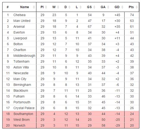 epl reddit premier league table 10 years ago today soccer