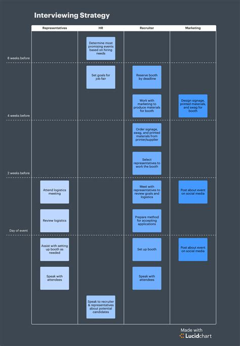 Avoid Firing By Improving The Human Resources Life Cycle Lucidchart Lucidchart Roadmap Template
