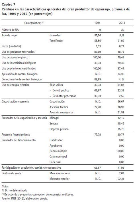 tabla de porcentajes ica porcentajes de ica funcionalidad archivo plano control