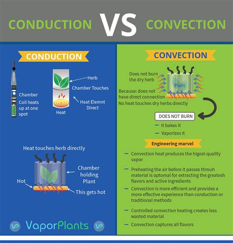 true convection vs fan convection vaporizer convection versus conduction smoking vs vaping